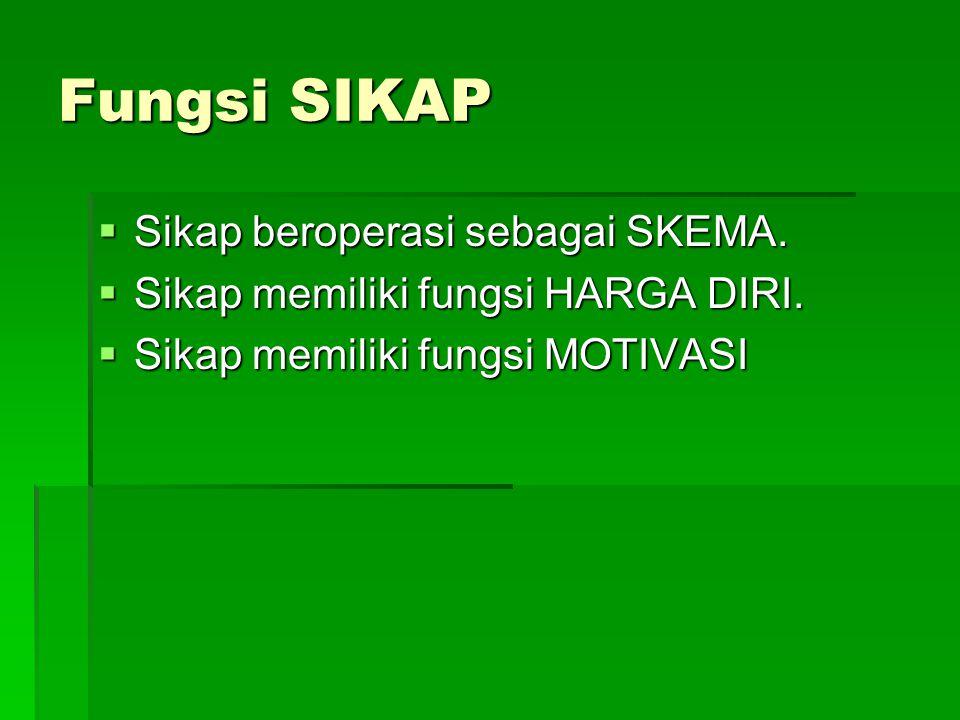 Fungsi SIKAP Sikap beroperasi sebagai SKEMA.