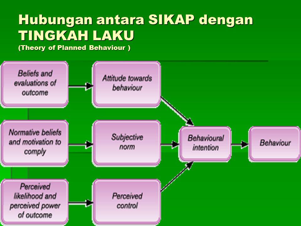 Hubungan antara SIKAP dengan TINGKAH LAKU (Theory of Planned Behaviour )
