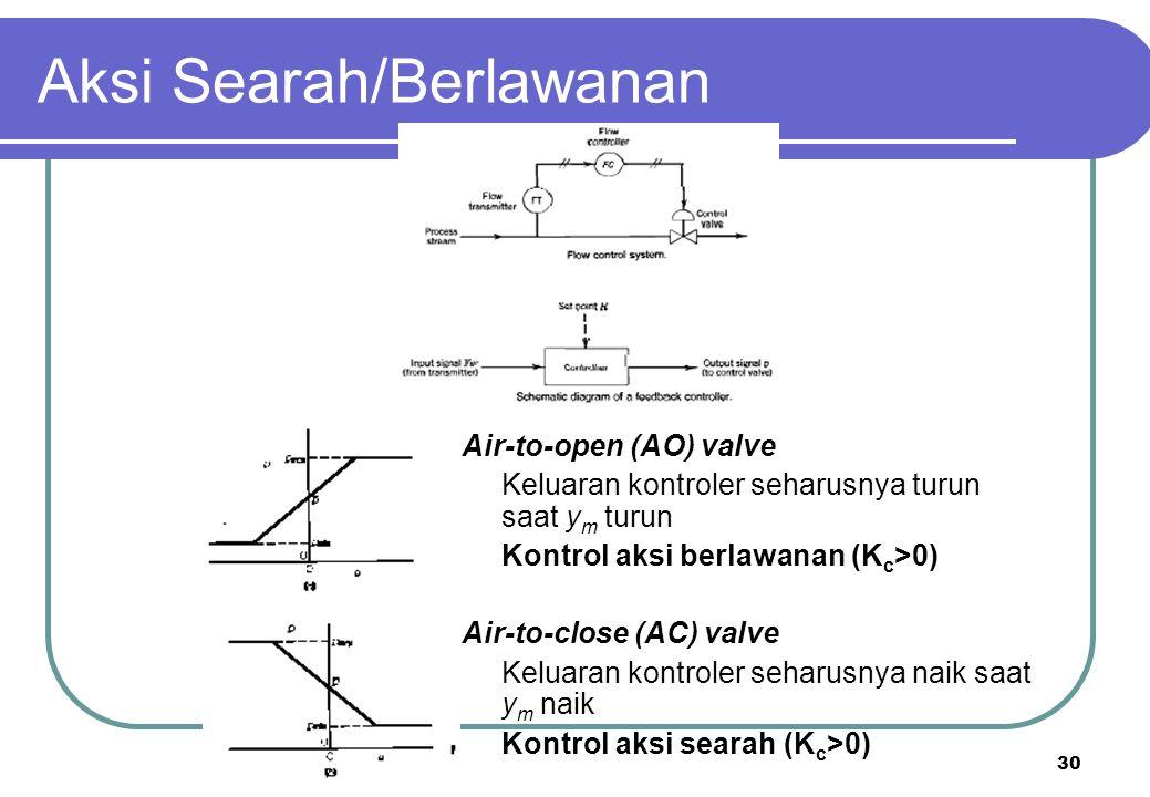 Aksi Searah/Berlawanan