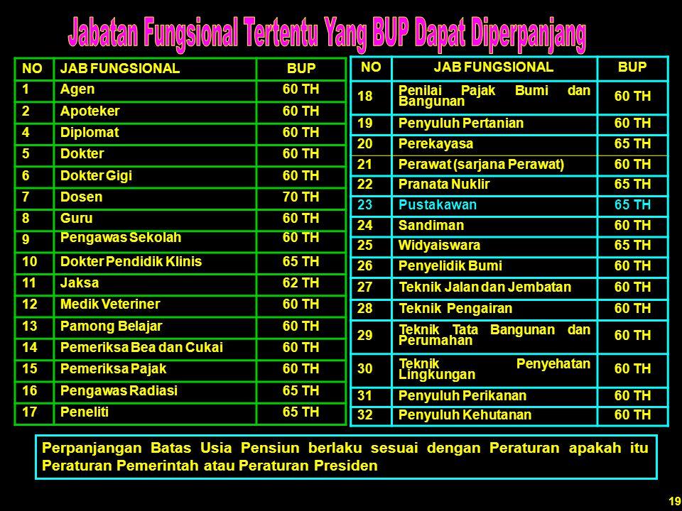 Tabel 4 Batas Usia Pensiun Jabatan Fungsional