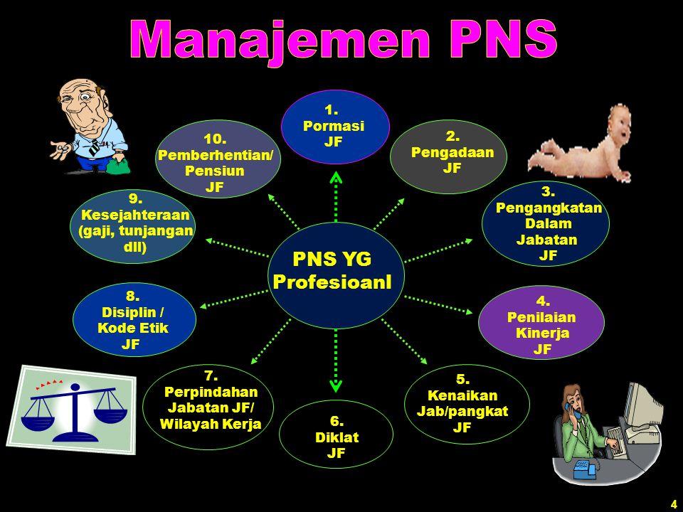 PNS YG Profesioanl 1. Pormasi JF 2. 10. Pengadaan Pemberhentian/ JF