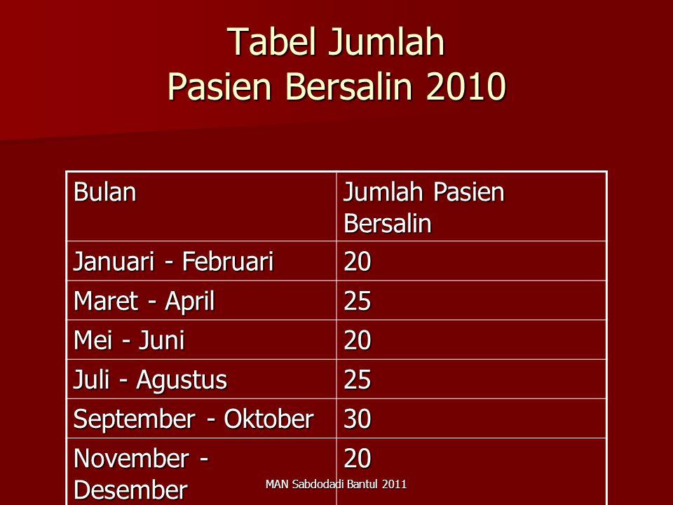 Tabel Jumlah Pasien Bersalin 2010