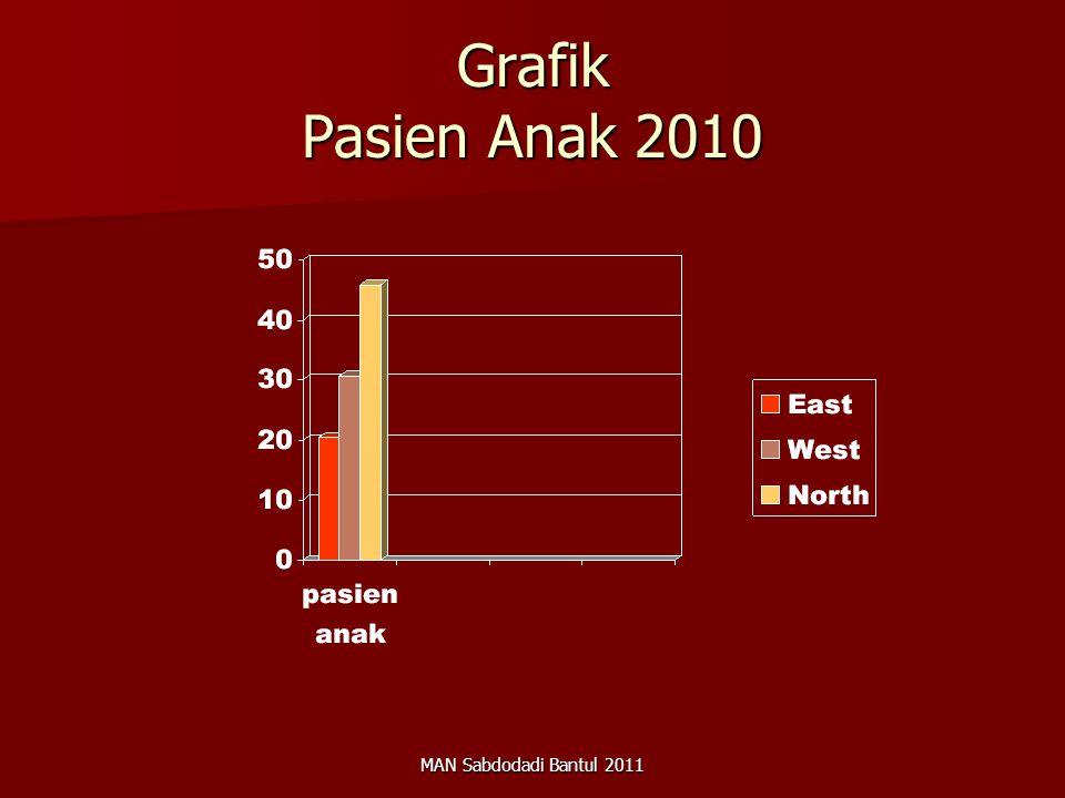 Grafik Pasien Anak 2010 MAN Sabdodadi Bantul 2011