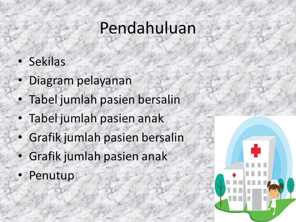 Pendahuluan Sekilas Diagram pelayanan Tabel jumlah pasien bersalin