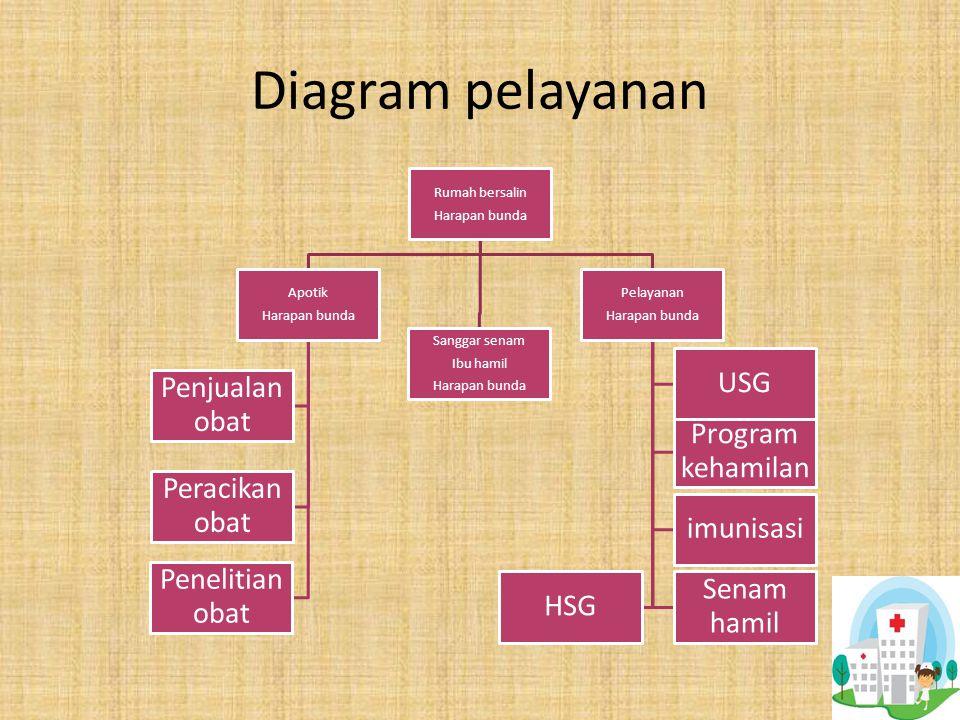 Diagram pelayanan Rumah bersalin Harapan bunda Apotik Sanggar senam
