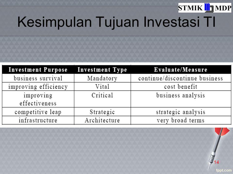 Kesimpulan Tujuan Investasi TI