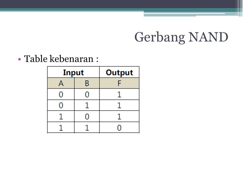 Gerbang NAND Table kebenaran :