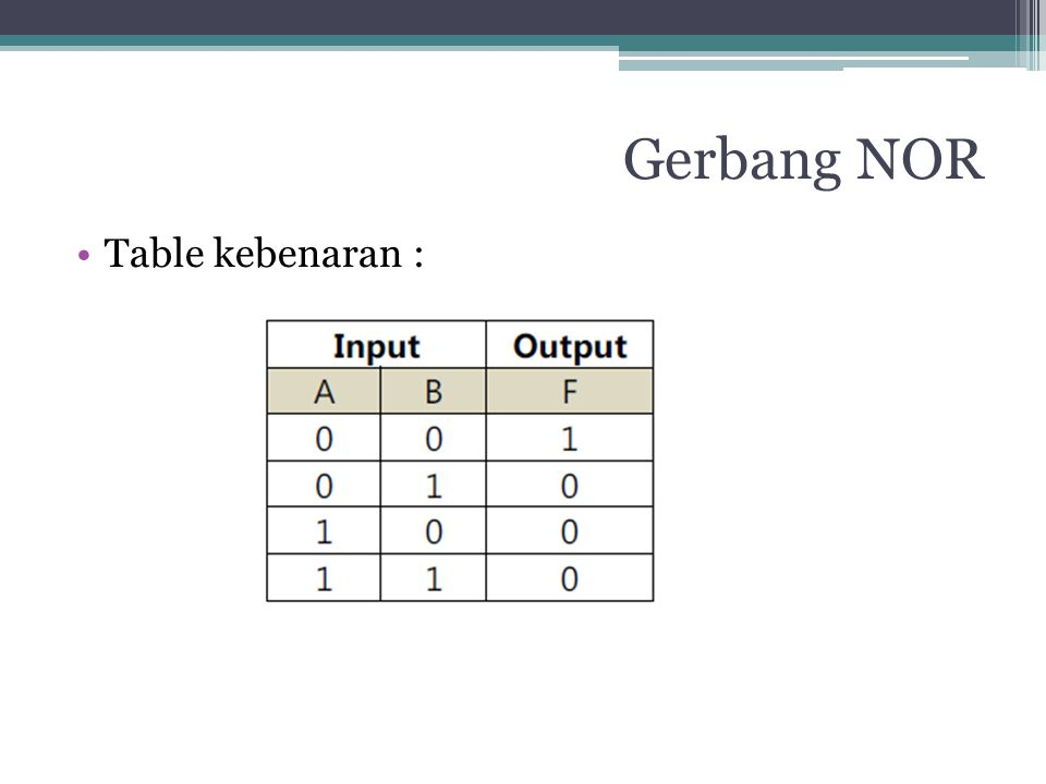 Gerbang NOR Table kebenaran :
