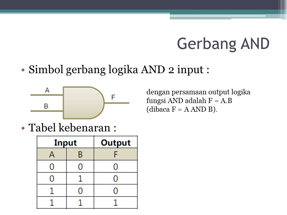 Gerbang AND Simbol gerbang logika AND 2 input : Tabel kebenaran :