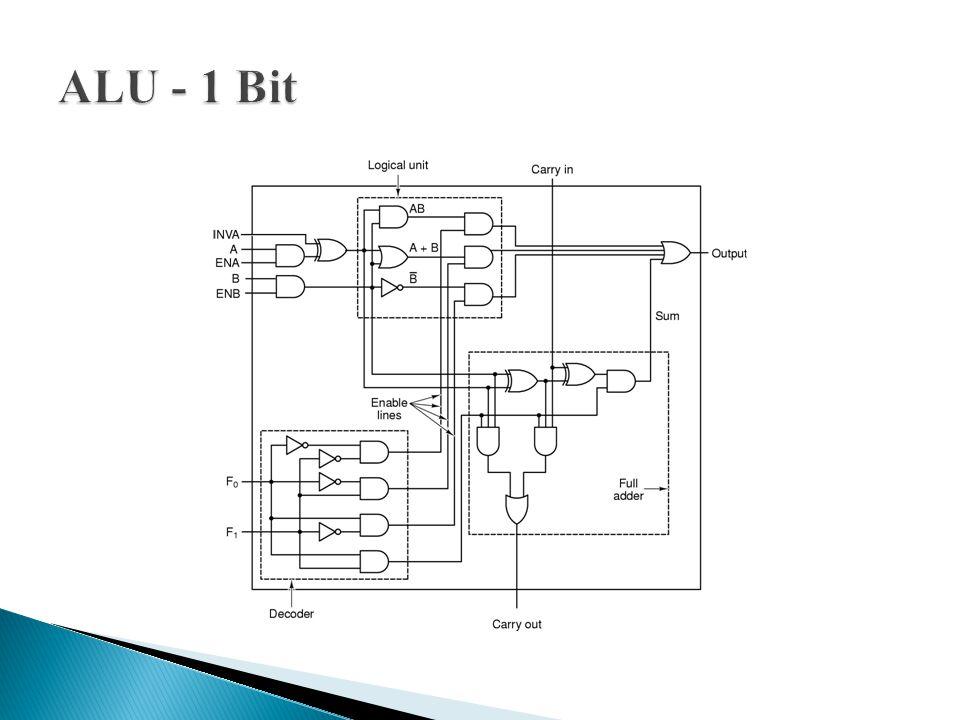 ALU - 1 Bit