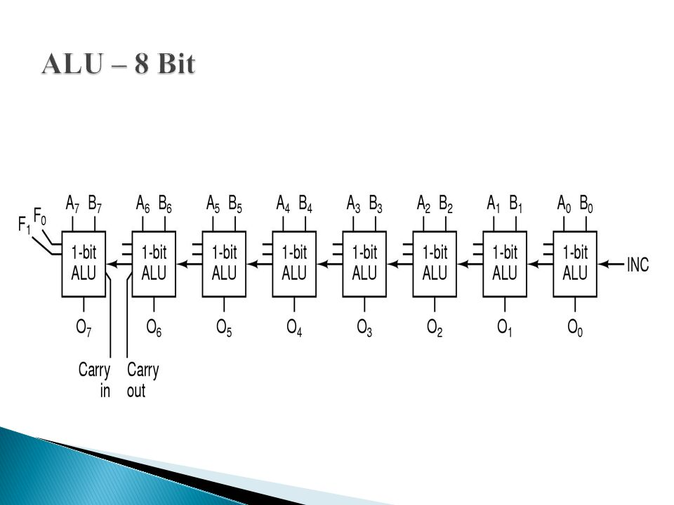 ALU – 8 Bit