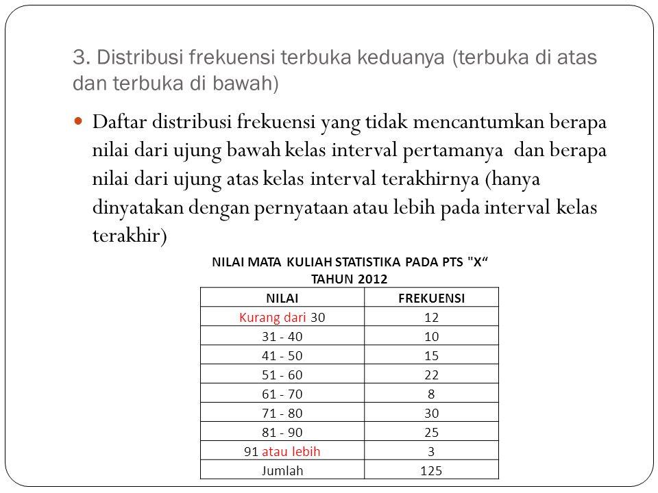NILAI MATA KULIAH STATISTIKA PADA PTS X TAHUN 2012