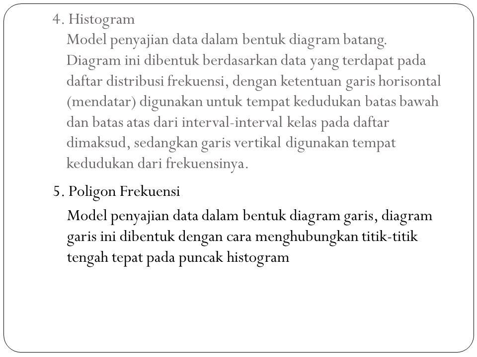 4. Histogram Model penyajian data dalam bentuk diagram batang