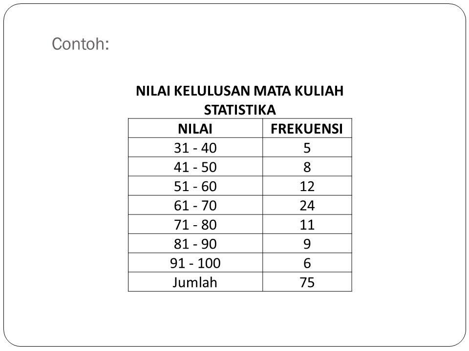 NILAI KELULUSAN MATA KULIAH STATISTIKA