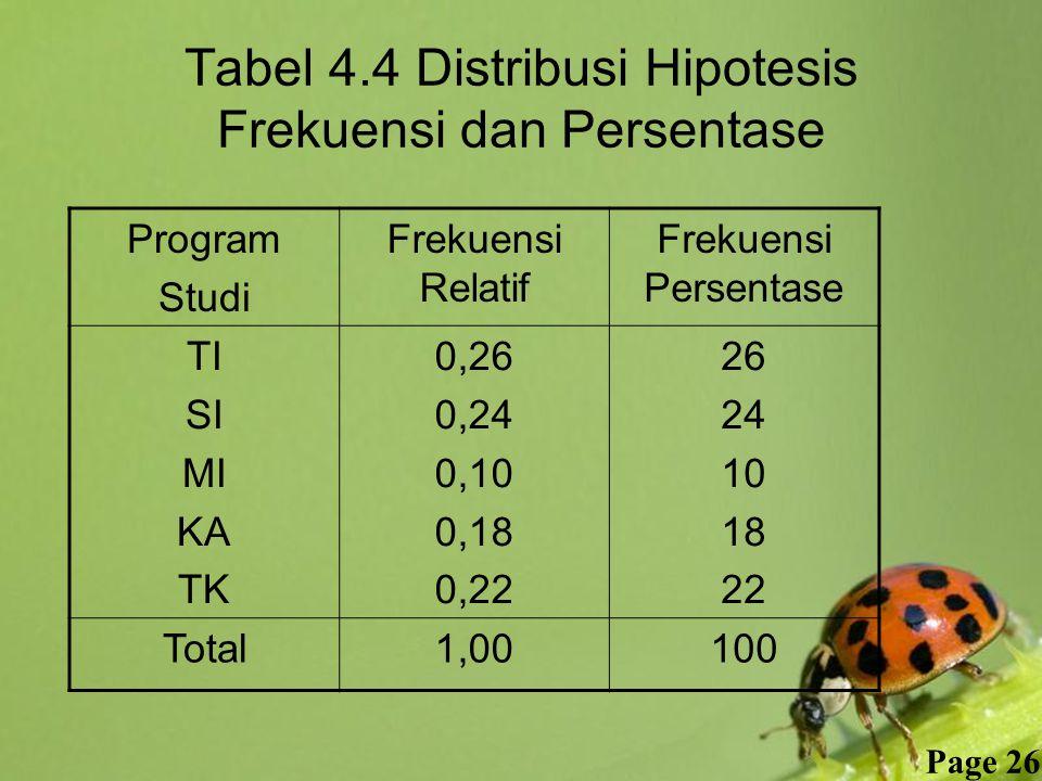 Tabel 4.4 Distribusi Hipotesis Frekuensi dan Persentase