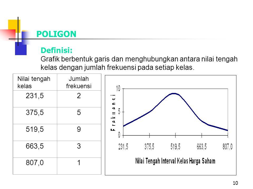 POLIGON Definisi: Grafik berbentuk garis dan menghubungkan antara nilai tengah kelas dengan jumlah frekuensi pada setiap kelas.