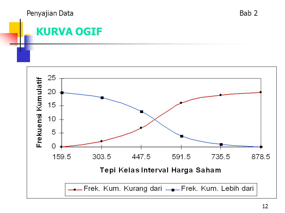 Penyajian Data Bab 2 KURVA OGIF