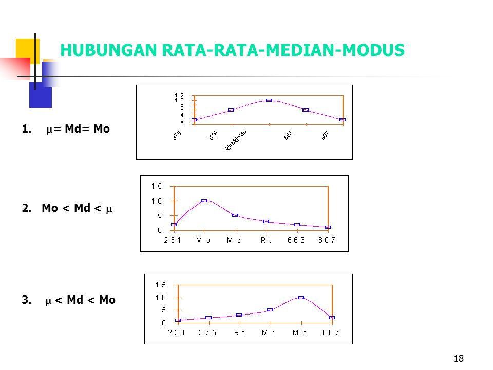 HUBUNGAN RATA-RATA-MEDIAN-MODUS