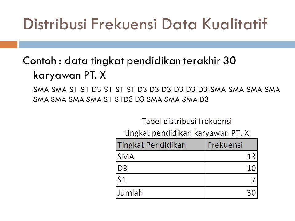 Distribusi Frekuensi Data Kualitatif