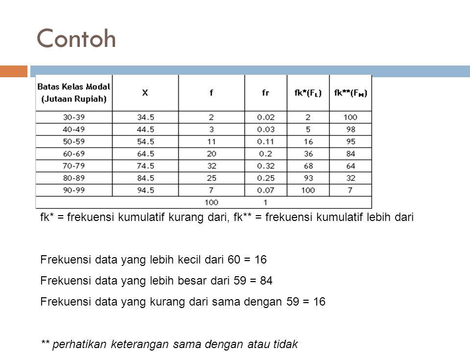 Contoh fk* = frekuensi kumulatif kurang dari, fk** = frekuensi kumulatif lebih dari. Frekuensi data yang lebih kecil dari 60 = 16.