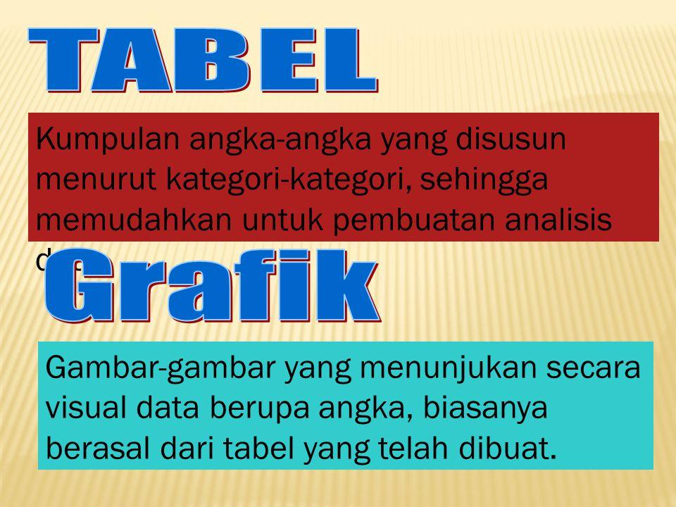 TABEL Kumpulan angka-angka yang disusun menurut kategori-kategori, sehingga memudahkan untuk pembuatan analisis data.