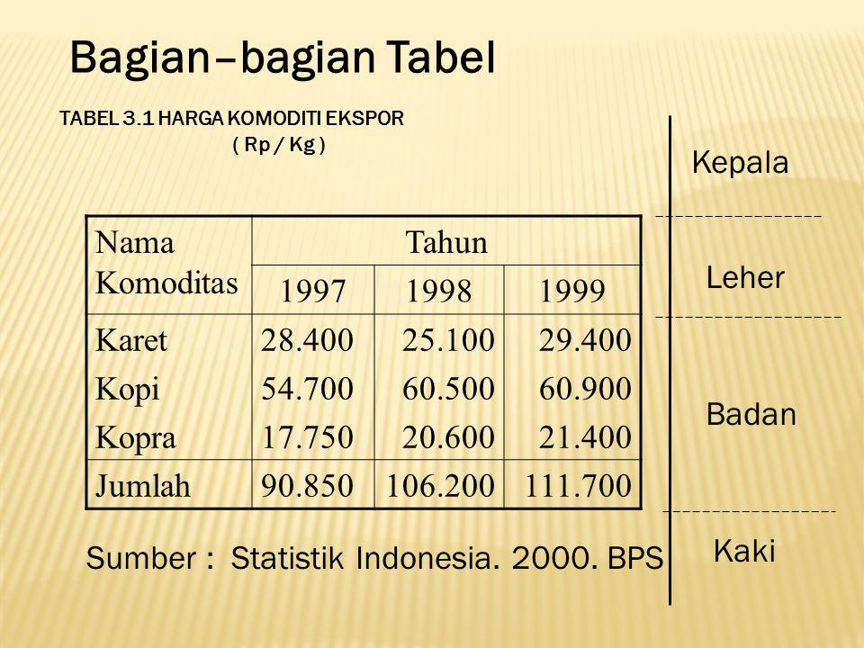 Bagian–bagian Tabel Kepala Nama Komoditas Tahun 1997 1998 1999 Karet
