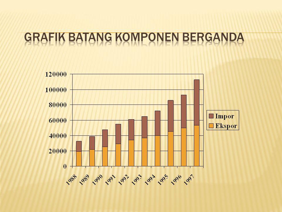 Grafik Batang Komponen Berganda