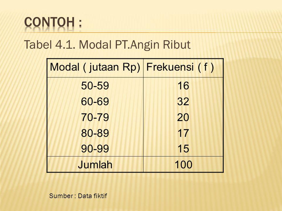 Contoh : Tabel 4.1. Modal PT.Angin Ribut Modal ( jutaan Rp)