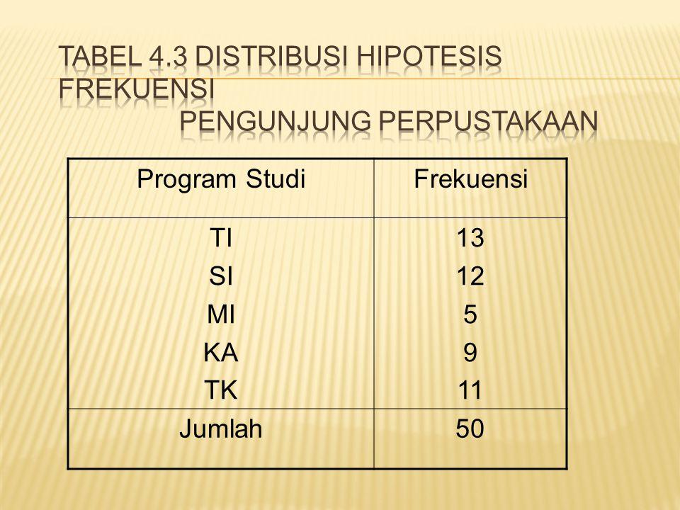 Tabel 4.3 Distribusi Hipotesis Frekuensi Pengunjung Perpustakaan
