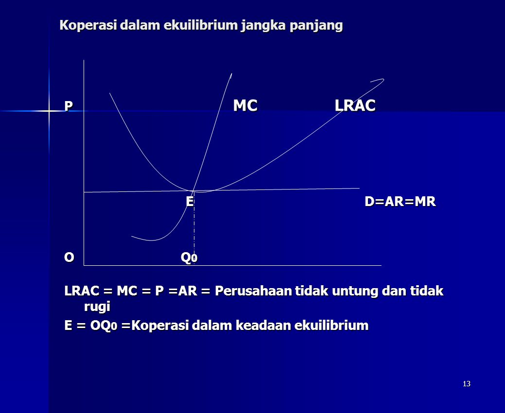 Koperasi dalam ekuilibrium jangka panjang
