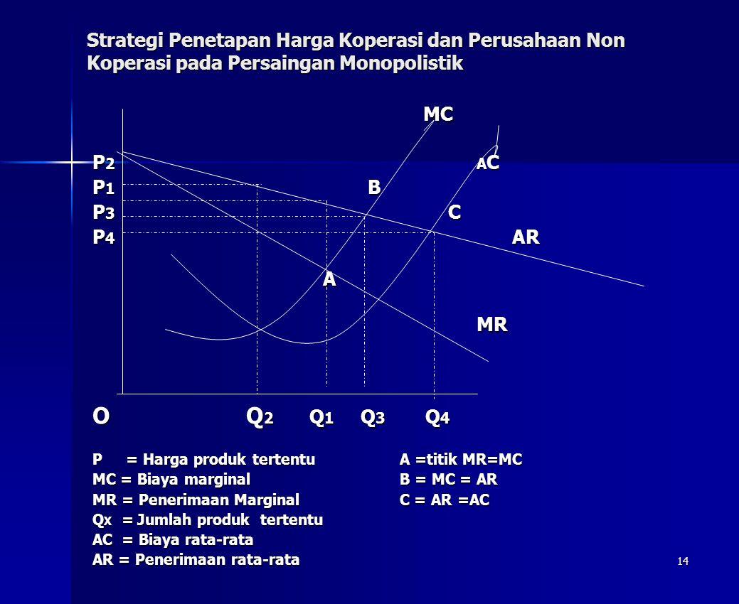 Strategi Penetapan Harga Koperasi dan Perusahaan Non Koperasi pada Persaingan Monopolistik