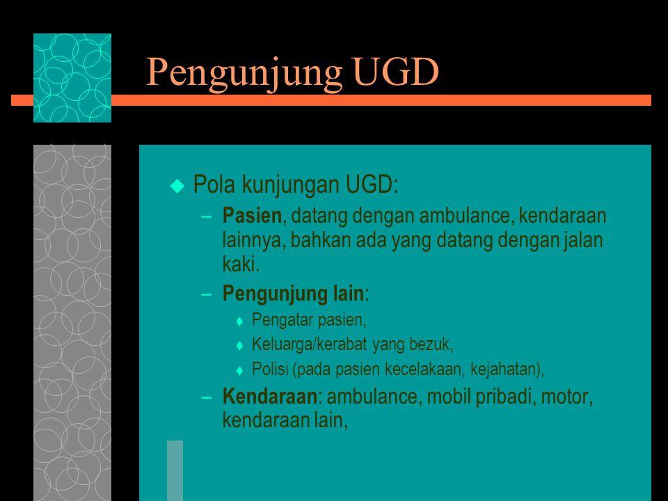 Pengunjung UGD Pola kunjungan UGD: