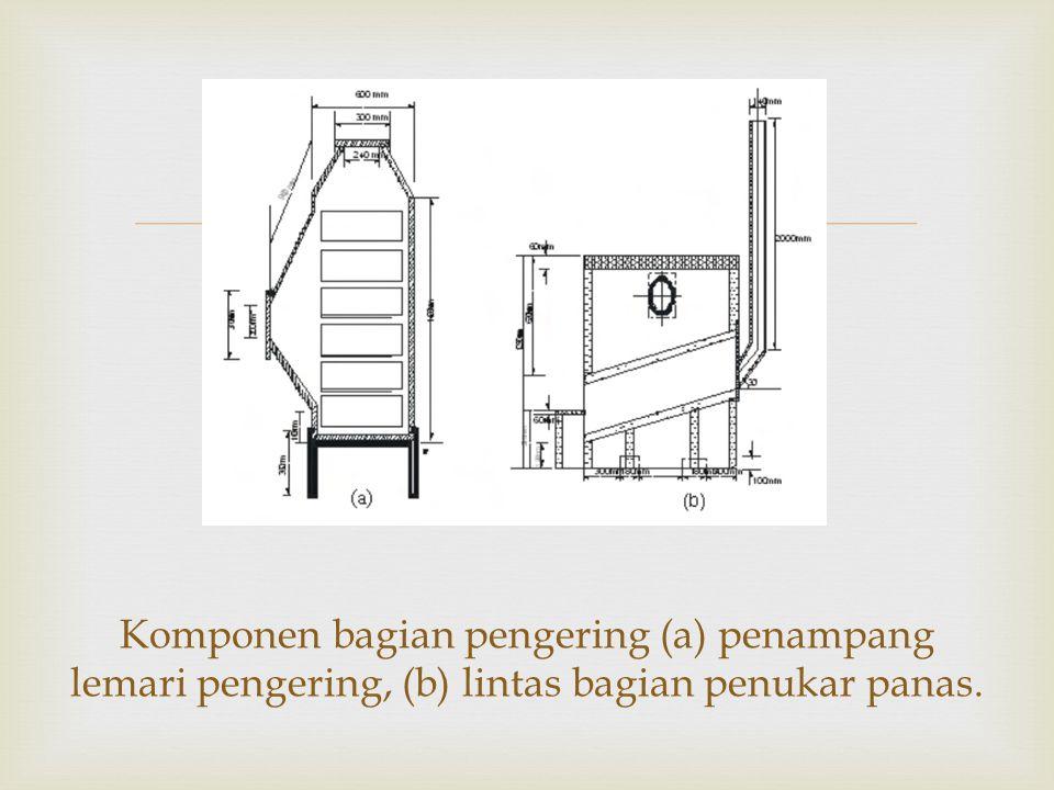 Komponen bagian pengering (a) penampang lemari pengering, (b) lintas bagian penukar panas.