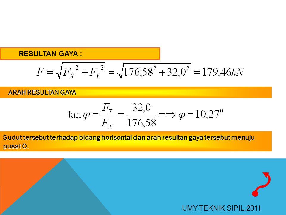 RESULTAN GAYA : ARAH RESULTAN GAYA. Sudut tersebut terhadap bidang horisontal dan arah resultan gaya tersebut menuju pusat O.