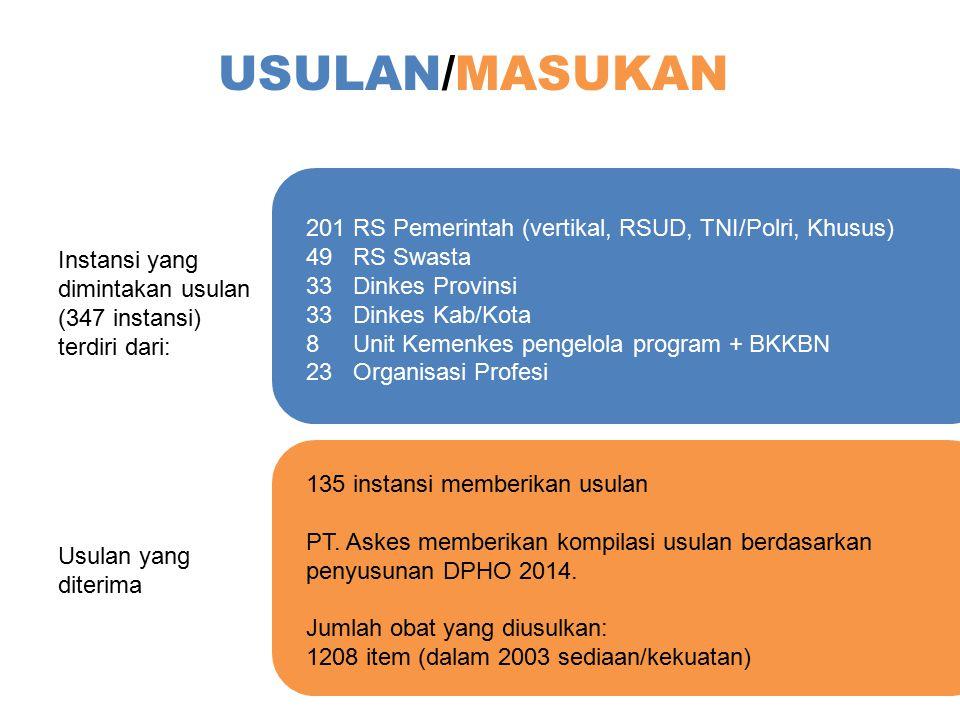 USULAN/MASUKAN 201 RS Pemerintah (vertikal, RSUD, TNI/Polri, Khusus)