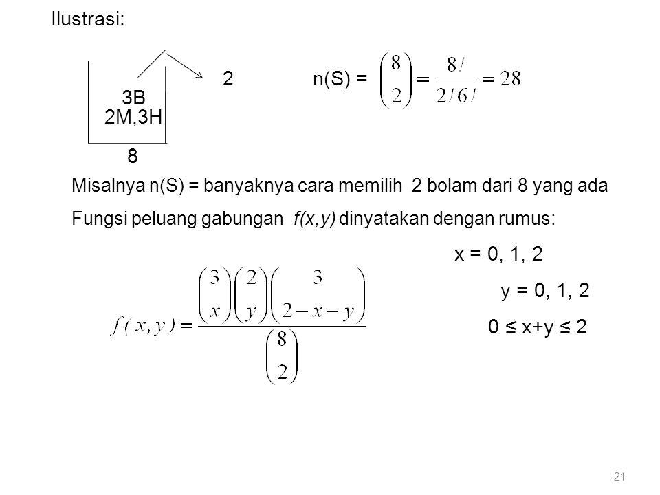 2 n(S) = 3B 2M,3H 8 y = 0, 1, 2 0 ≤ x+y ≤ 2 Ilustrasi: