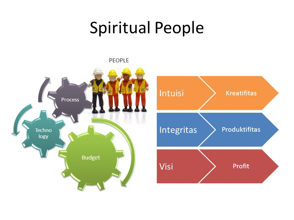 Spiritual People Intuisi Integritas Visi Kreatifitas Produktifitas