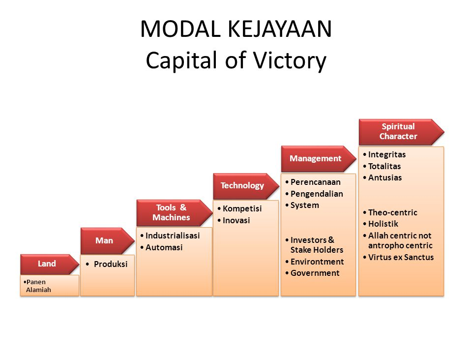 MODAL KEJAYAAN Capital of Victory