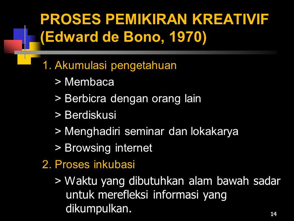 PROSES PEMIKIRAN KREATIVIF (Edward de Bono, 1970)