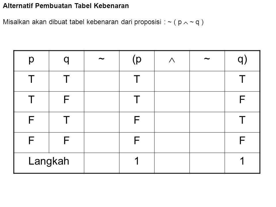 p q ~ (p  q) T F Langkah 1 Alternatif Pembuatan Tabel Kebenaran