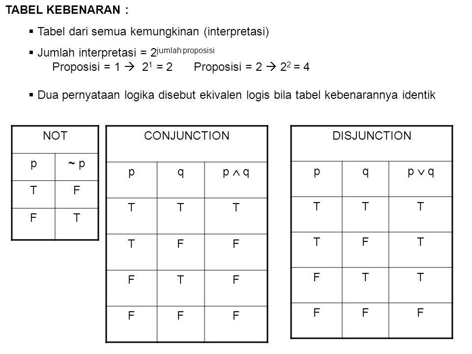 TABEL KEBENARAN : Tabel dari semua kemungkinan (interpretasi) Jumlah interpretasi = 2jumlah proposisi.