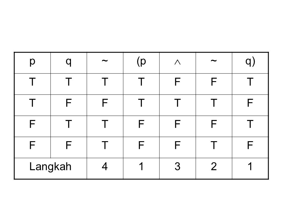 p q ~ (p  q) T F Langkah 4 1 3 2