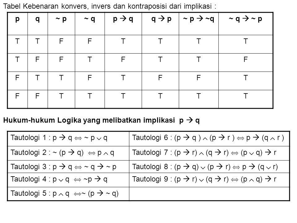 Tabel Kebenaran konvers, invers dan kontraposisi dari implikasi :