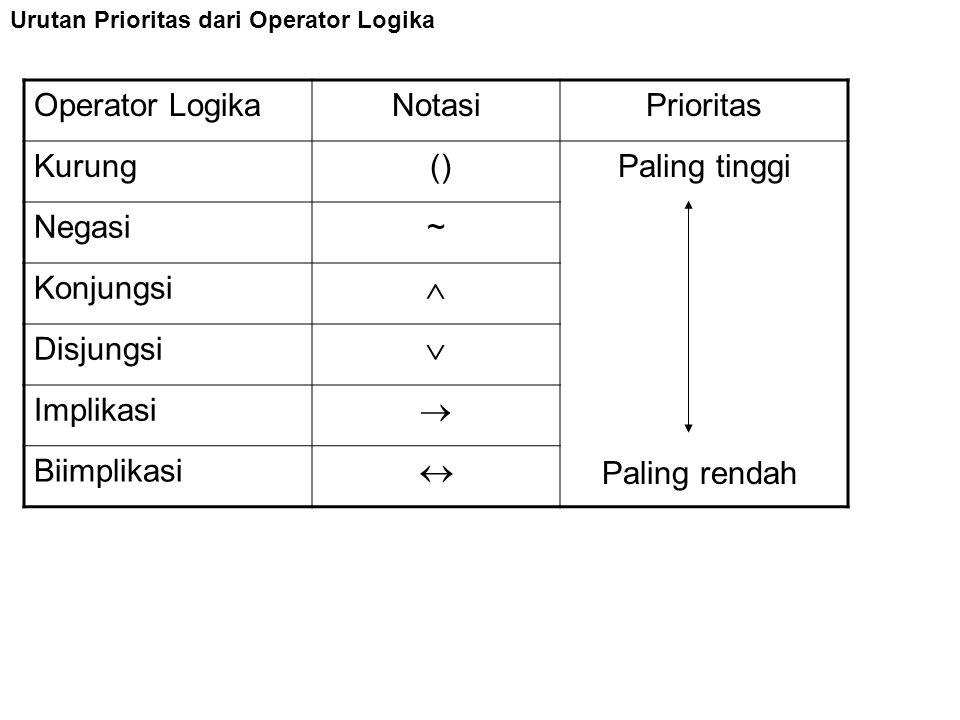 Operator Logika Notasi Prioritas Kurung () Paling tinggi Negasi ~
