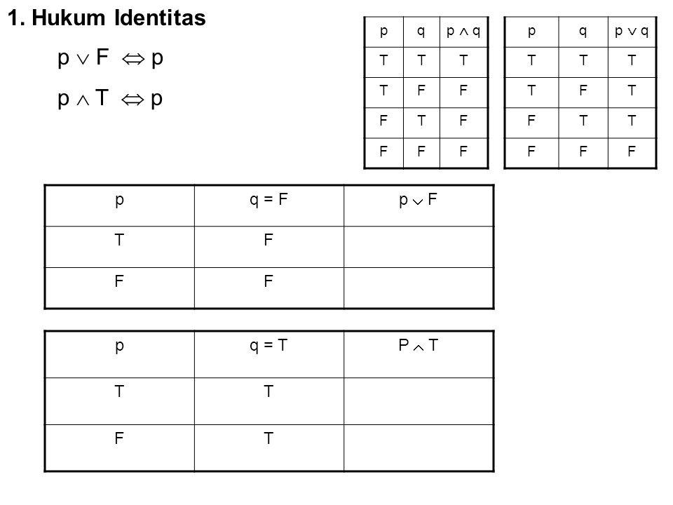1. Hukum Identitas p  F  p p  T  p p q = F p  F T F p q = T P  T