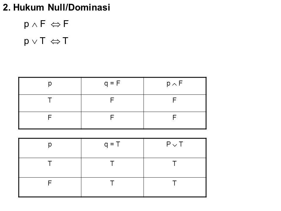 2. Hukum Null/Dominasi p  F  F p  T  T p q = F p  F T F p q = T