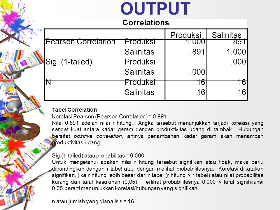OUTPUT Correlations Produksi Salinitas Pearson Correlation 1.000 .891