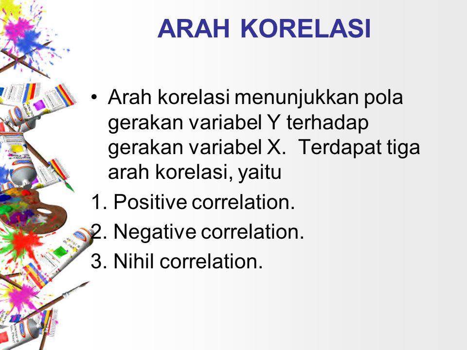 ARAH KORELASI Arah korelasi menunjukkan pola gerakan variabel Y terhadap gerakan variabel X. Terdapat tiga arah korelasi, yaitu.