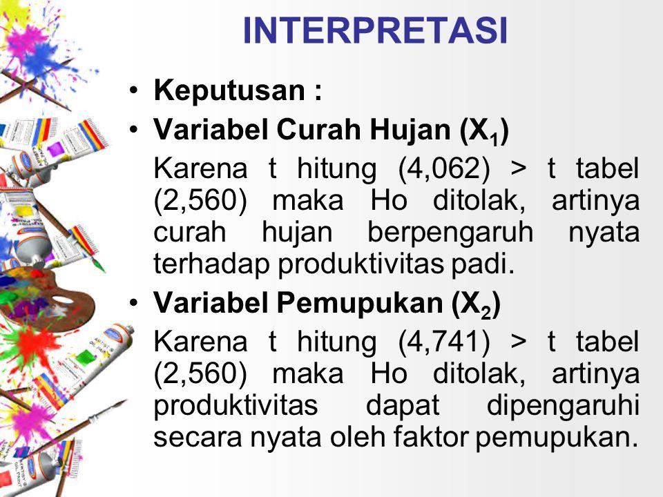 INTERPRETASI Keputusan : Variabel Curah Hujan (X1)