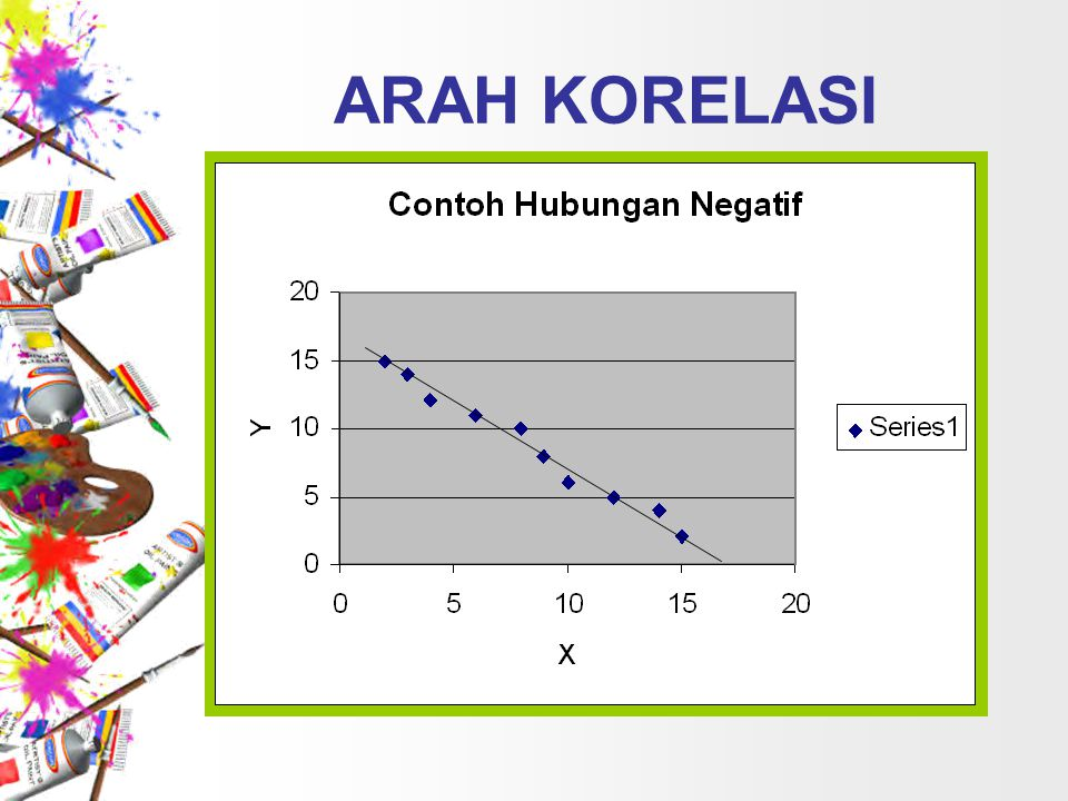 ARAH KORELASI Inverse Correlation (Negative Correlation)
